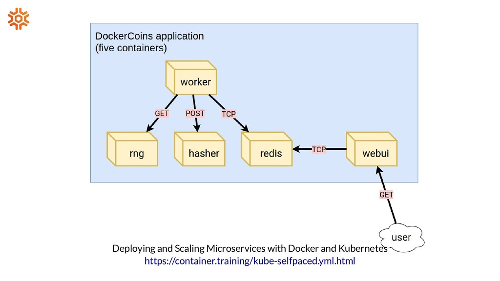 Deploying and Scaling Microservices with Docker...