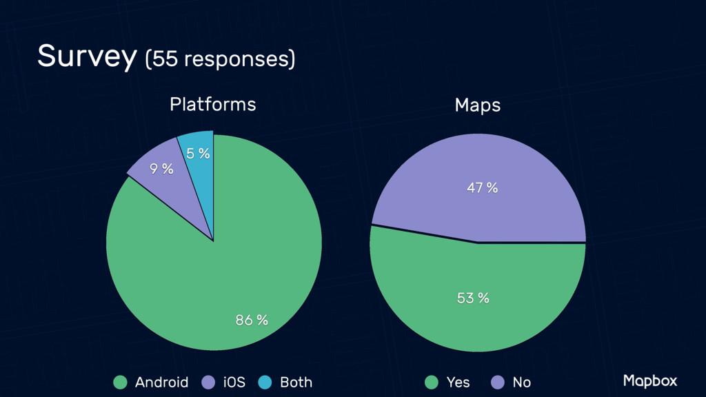 Survey (55 responses) Platforms 5 % 9 % 86 % An...