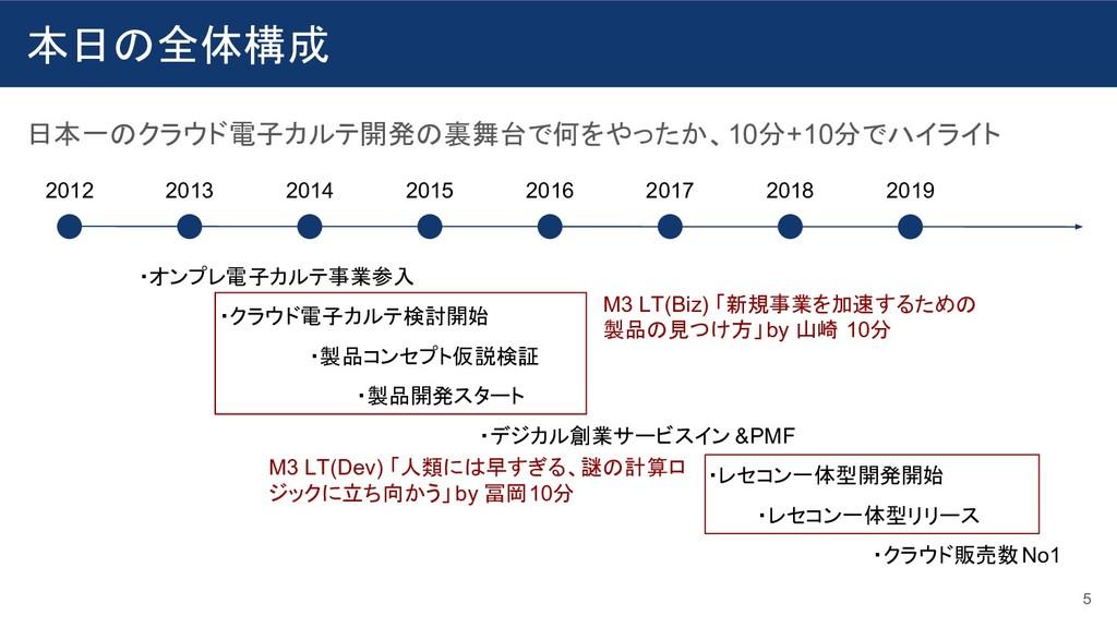 本日の全体構成 日本一のクラウド電子カルテ開発の裏舞台で何をやったか、10分+10分でハイライ...