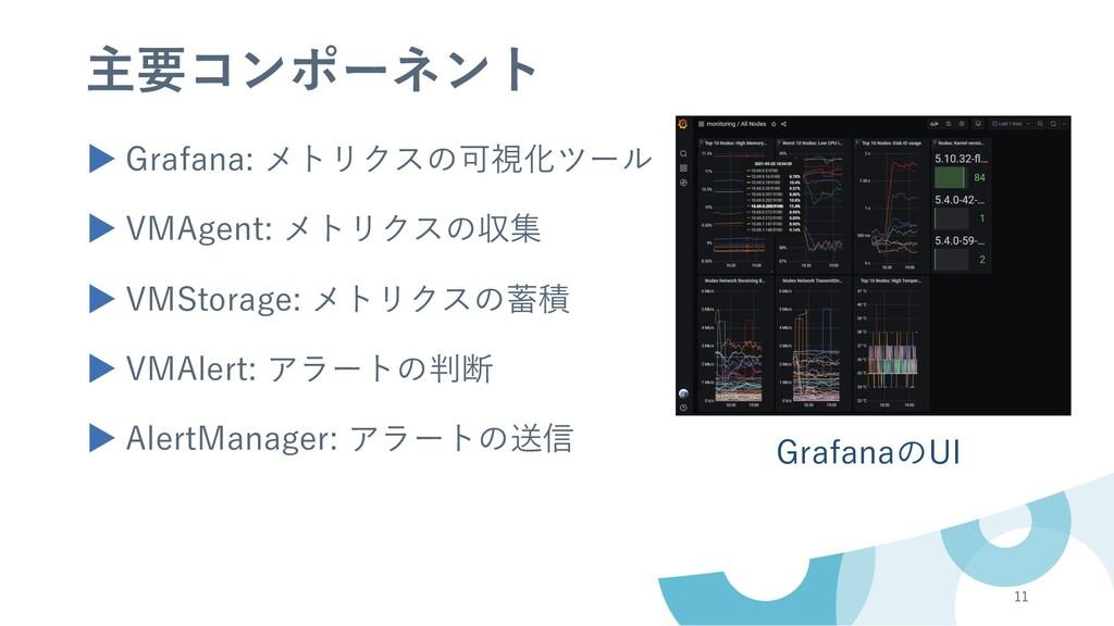 11 GrafanaのUI ▶ Grafana: メトリクスの可視化ツール ▶ VMAgent...