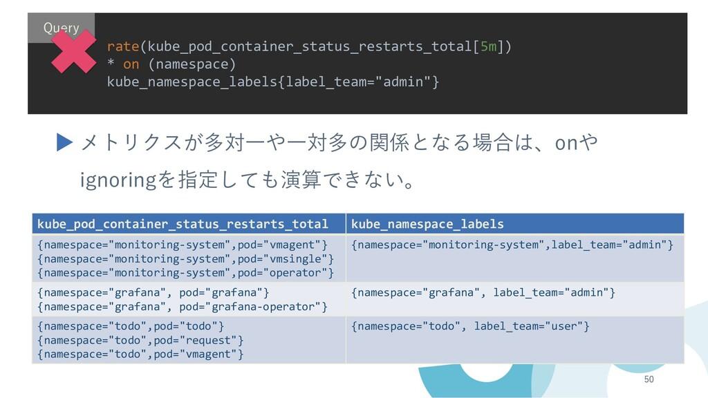 50 kube_pod_container_status_restarts_total kub...