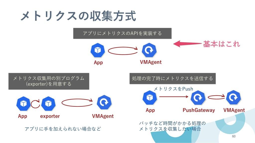 60 App PushGateway VMAgent 処理の完了時にメトリクスを送信する バッ...