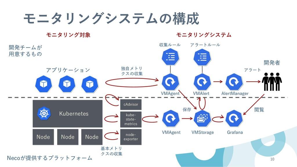 モニタリングシステムの構成 10 Kubernetes Node Node Node モニタリ...
