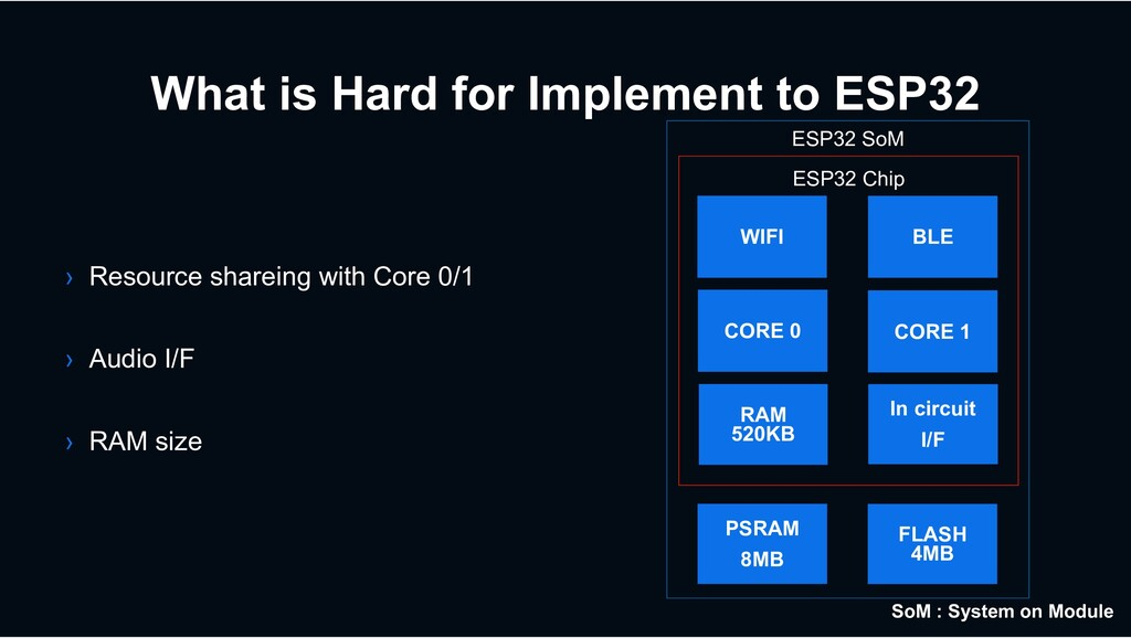 What is Hard for Implement to ESP32 › Resource ...