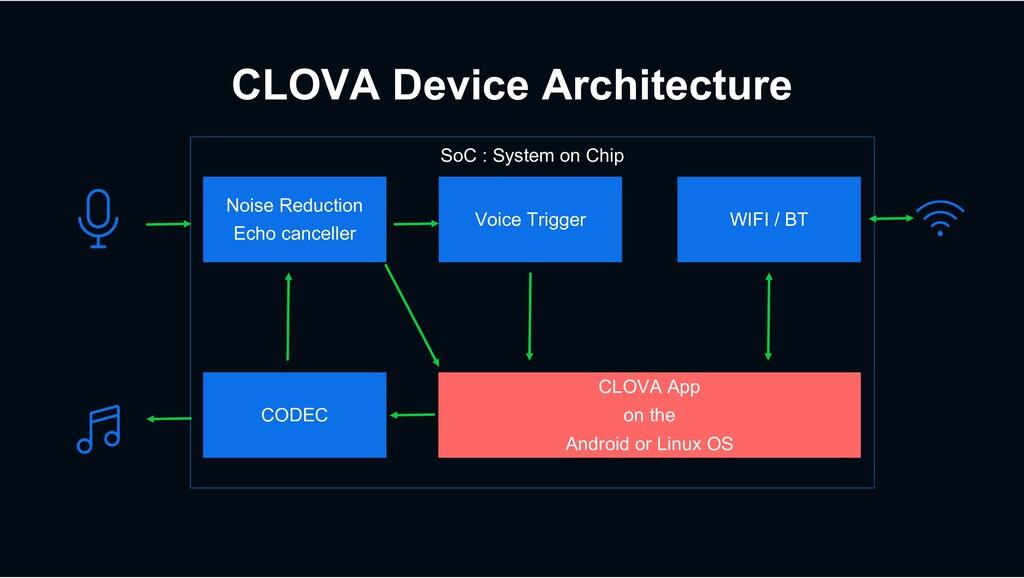 CLOVA Device Architecture Noise Reduction Echo ...