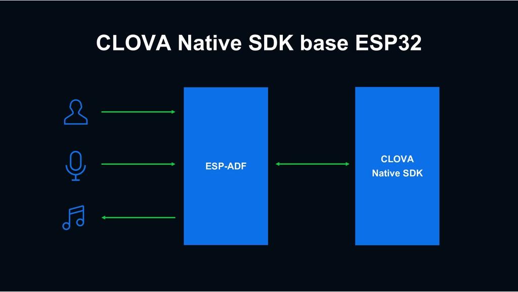 CLOVA Native SDK base ESP32 ESP-ADF CLOVA Nativ...