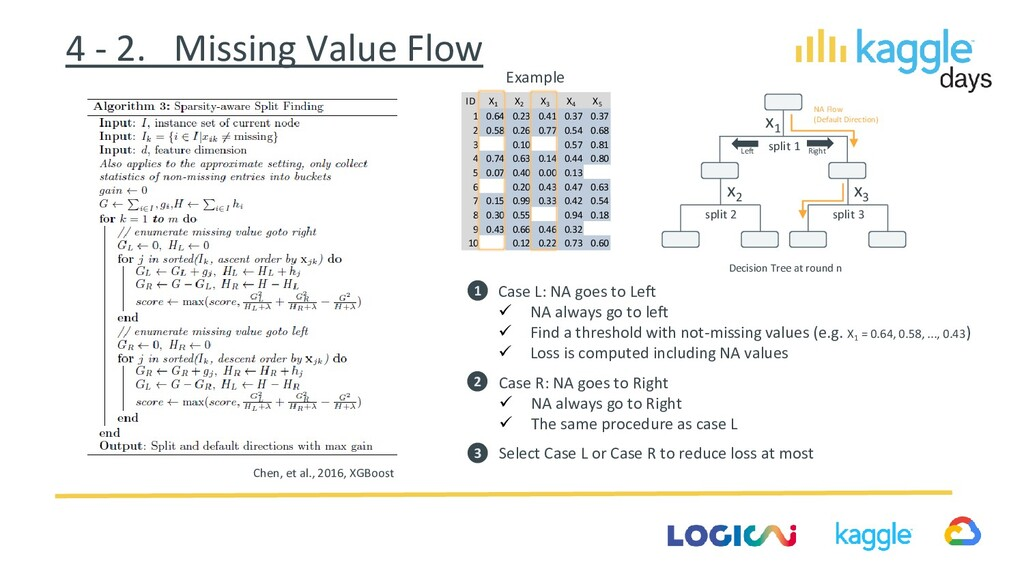 Chen, et al., 2016, XGBoost Example 4 - 2. Miss...