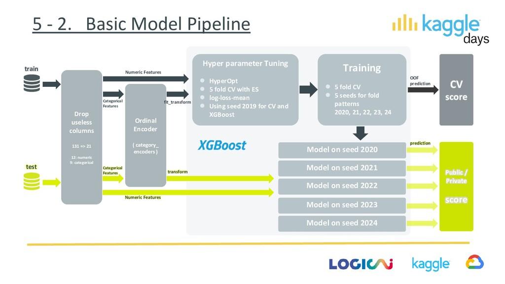 5 - 2. Basic Model Pipeline Hyper parameter Tun...