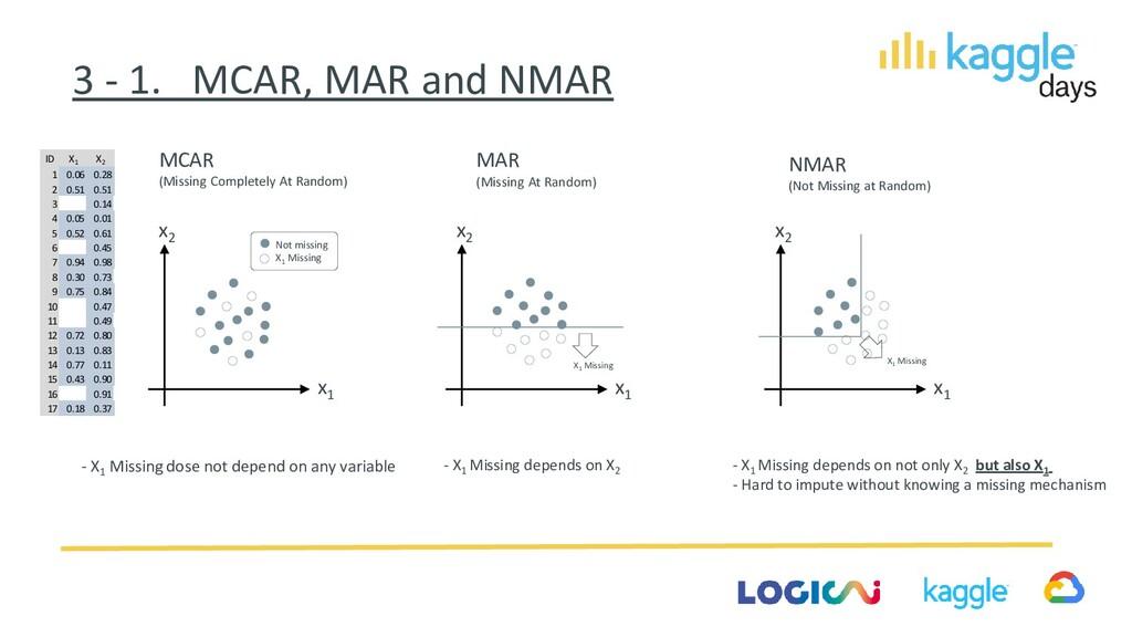 3 - 1. MCAR, MAR and NMAR MCAR (Missing Complet...