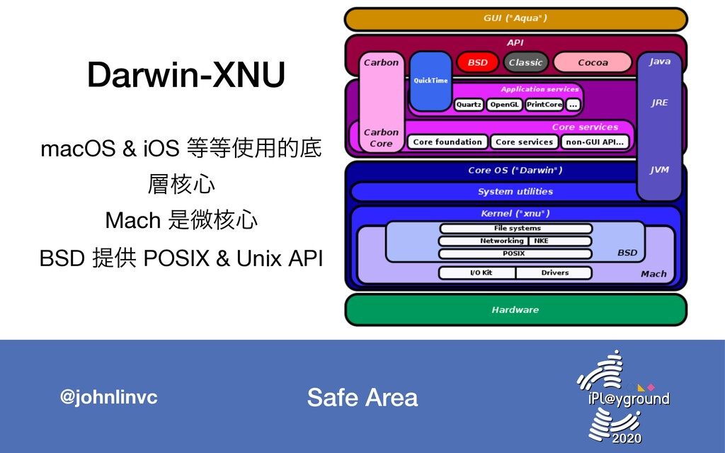 Safe Area @johnlinvc Darwin-XNU macOS & iOS ...