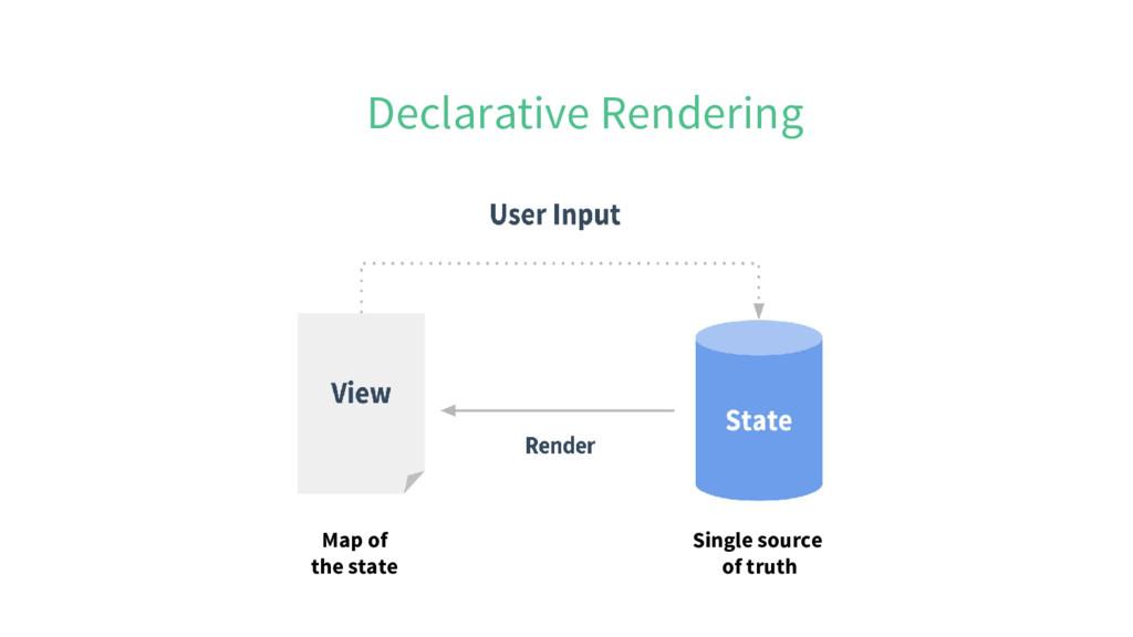 Declarative Rendering Single source of truth Ma...