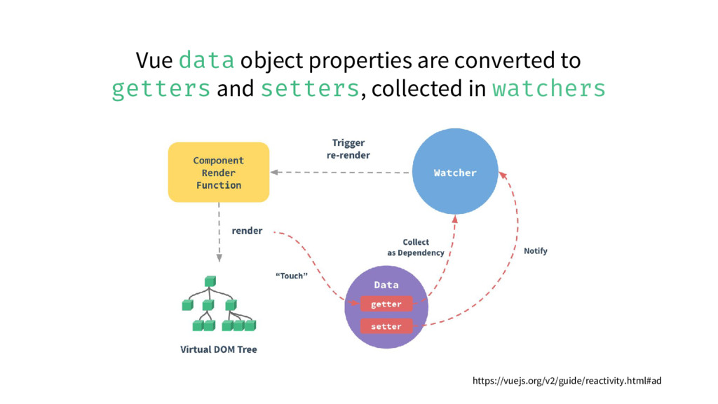 Vue data object properties are converted to get...