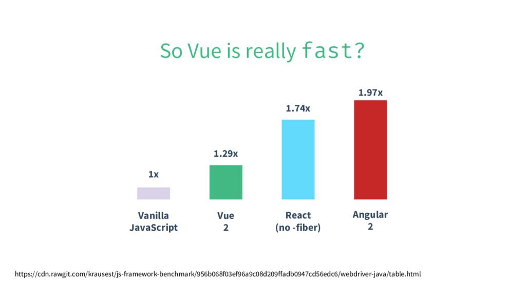 Vanilla JavaScript Vue 2 React (no -fiber) Angu...