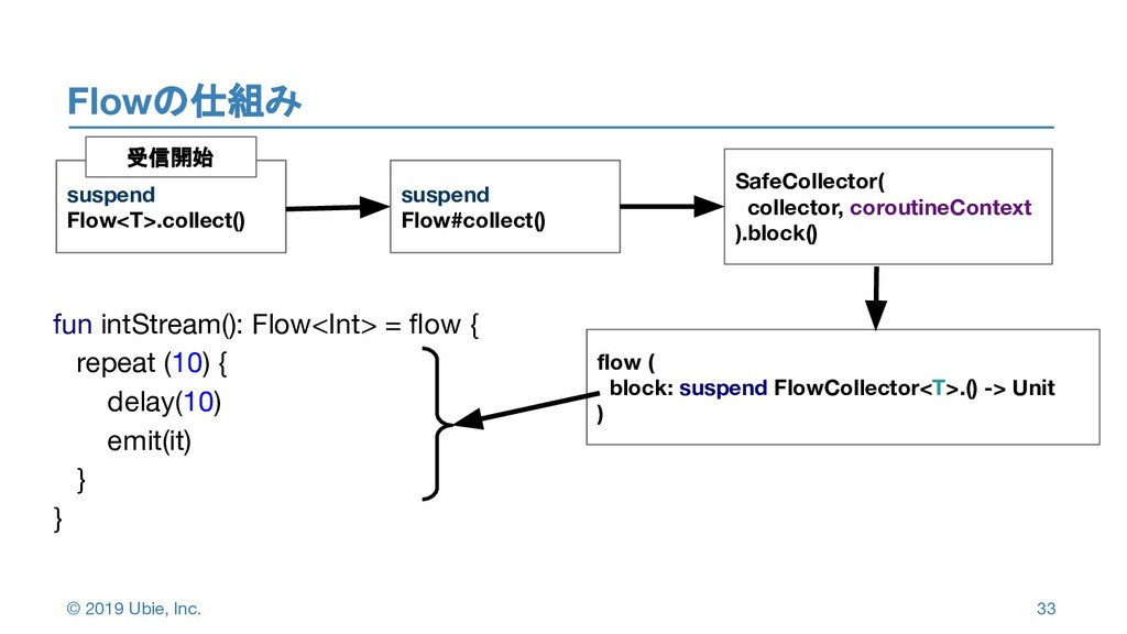 © 2019 Ubie, Inc. Flowの仕組み 3 3 33 suspend Flow<...