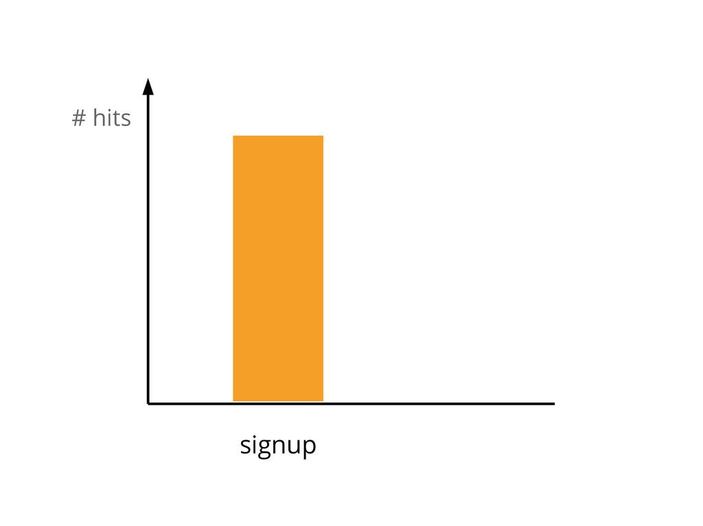 # hits signup