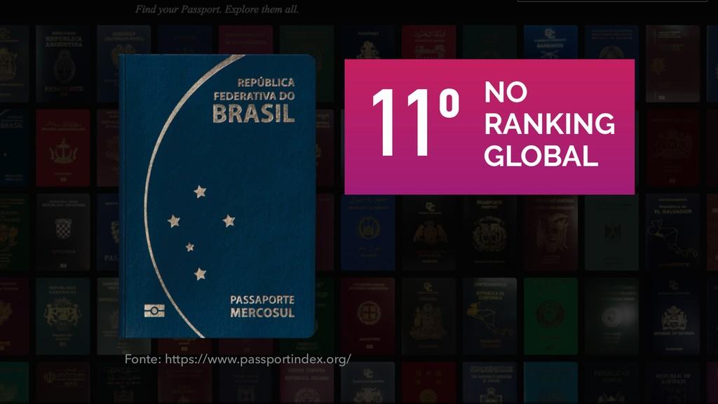 NO RANKING GLOBAL 11º Fonte: https://www.passpo...