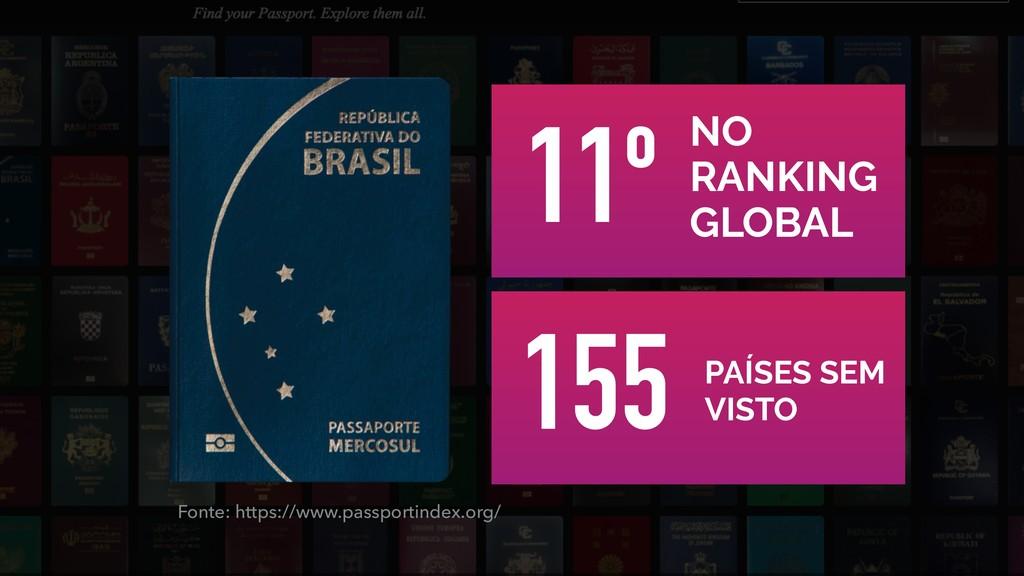 Fonte: https://www.passportindex.org/ NO RANKIN...