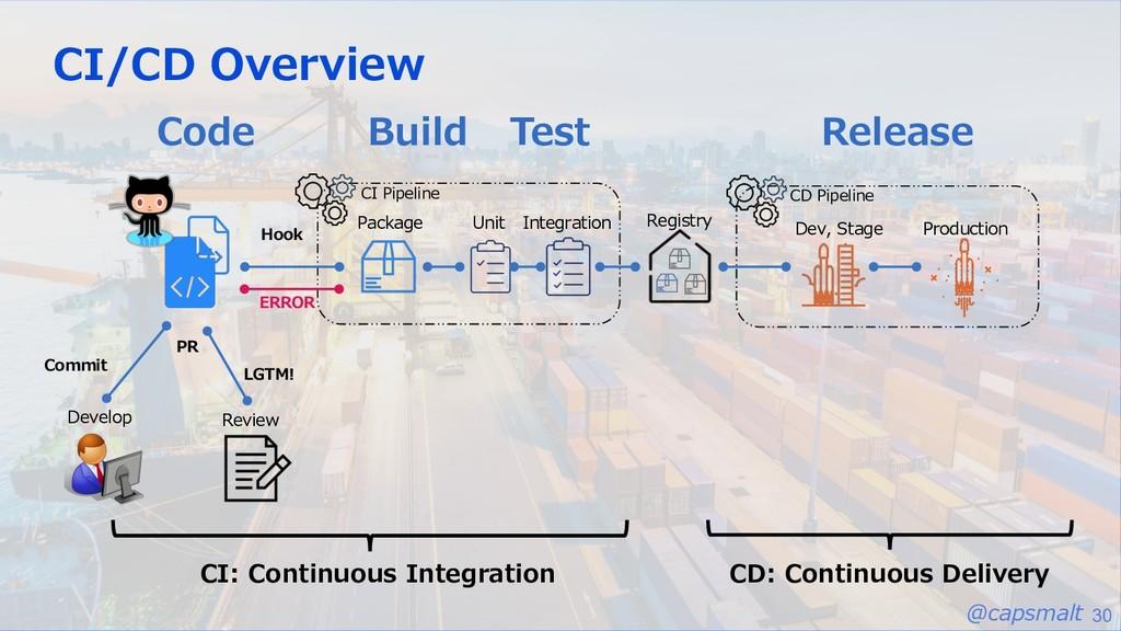 @capsmalt 30 CI/CD Overview Code Build Test Rel...