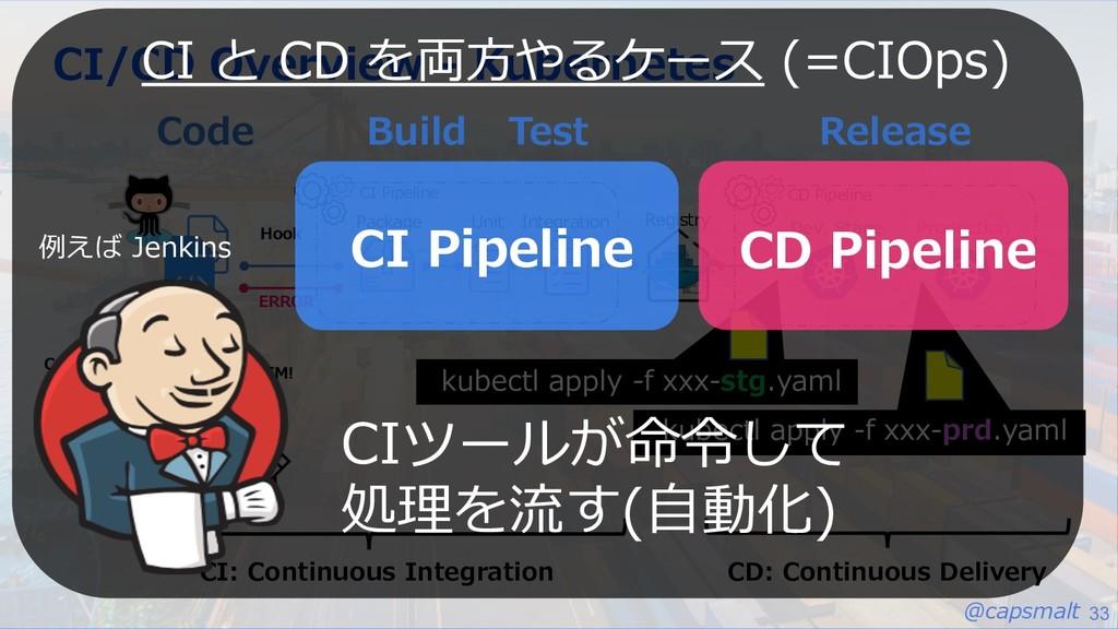 @capsmalt 33 CI/CD Overview - Kubernetes Code U...