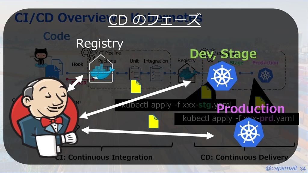 @capsmalt 34 CI/CD Overview - Kubernetes Code U...