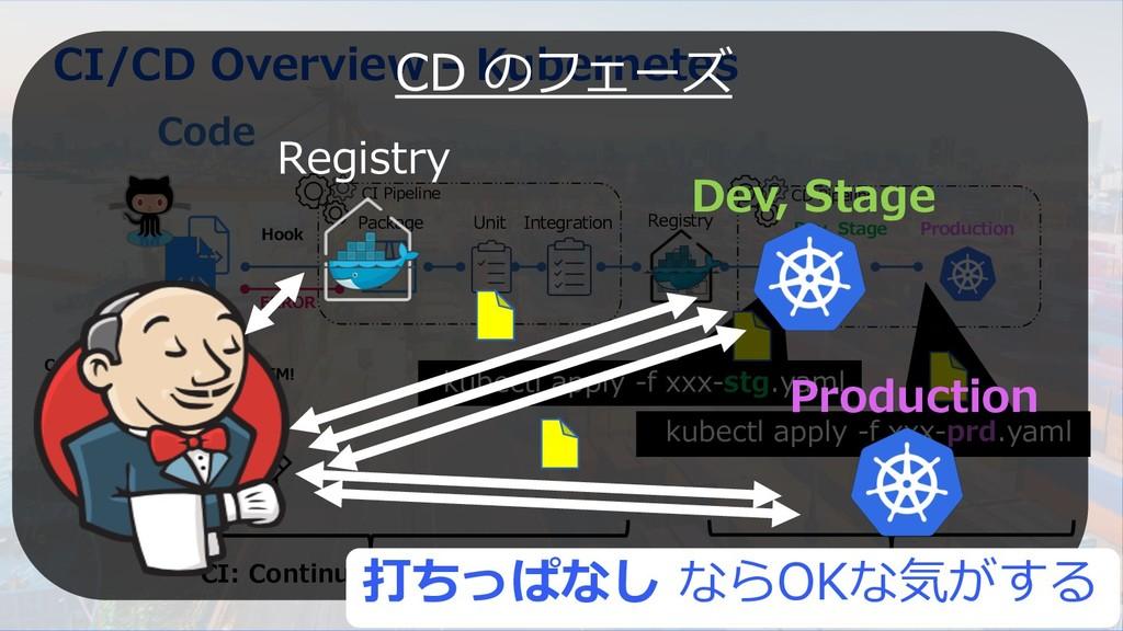@capsmalt 35 CI/CD Overview - Kubernetes Code U...