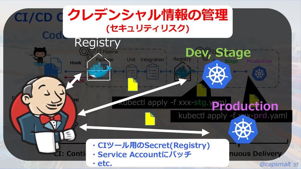 @capsmalt 37 CI/CD Overview - Kubernetes Code U...