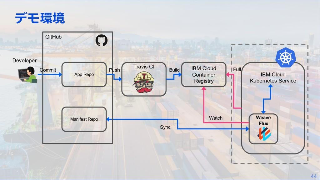 44 デモ環境 Developer Travis CI App Repo IBM Cloud ...