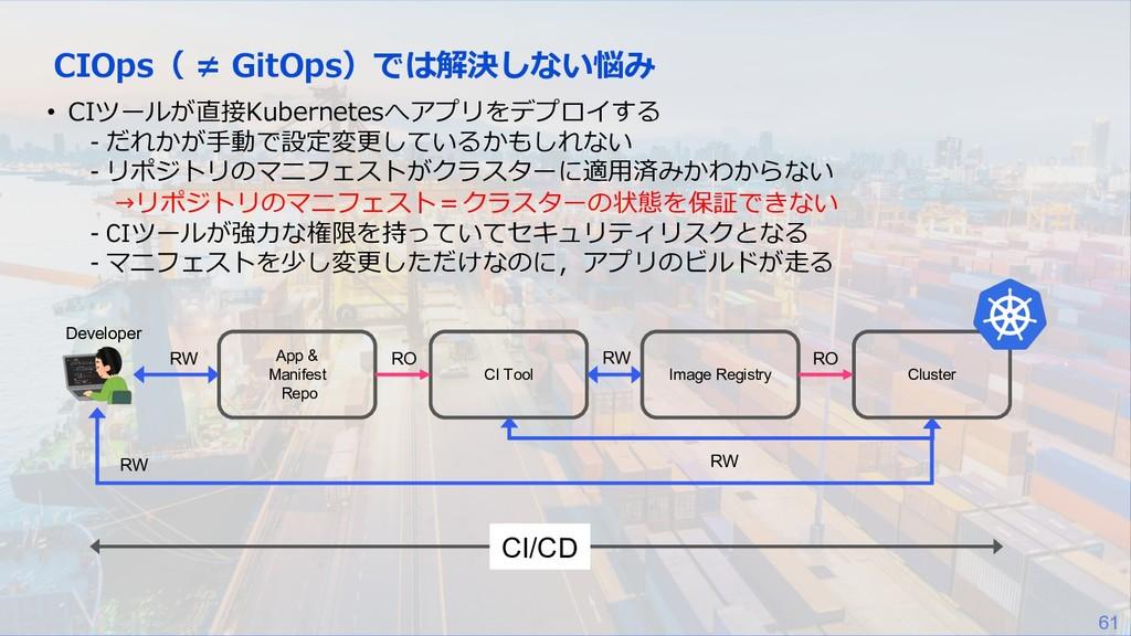 61 CIOps( ≠ GitOps)では解決しない悩み • CIツールが直接Kubernet...