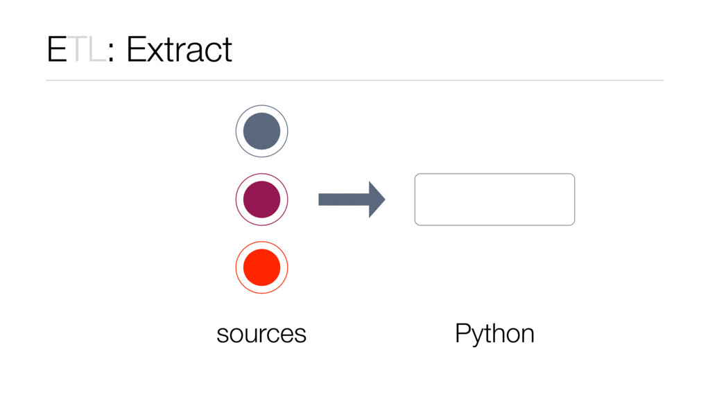ETL: Extract sources Python