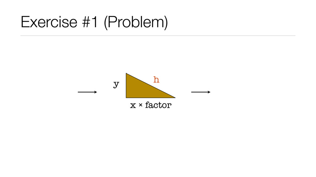 Exercise #1 (Problem) x ₒ factor y h