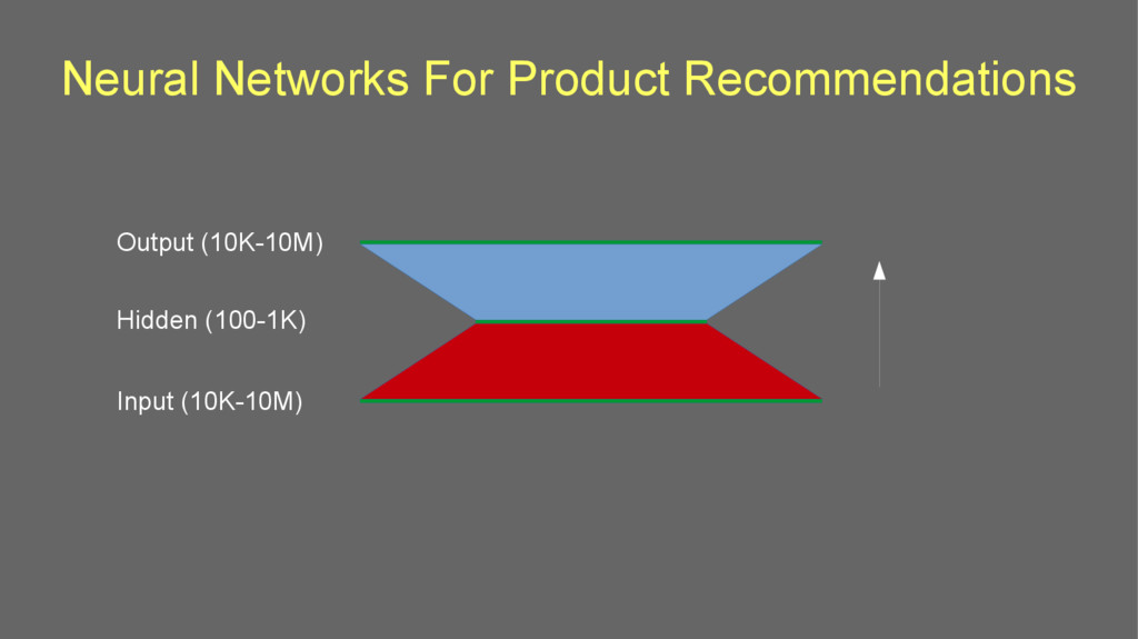 Neural Networks For Product Recommendations Out...