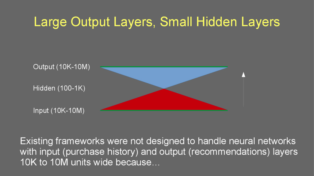 Large Output Layers, Small Hidden Layers Output...