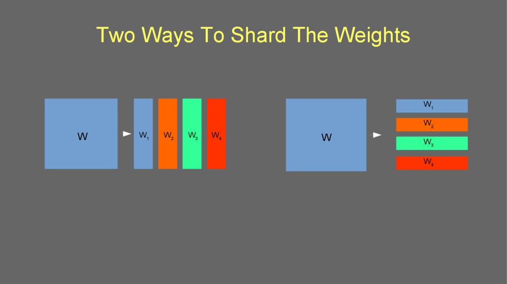Two Ways To Shard The Weights W1 W W 3 W 2 W 1 ...