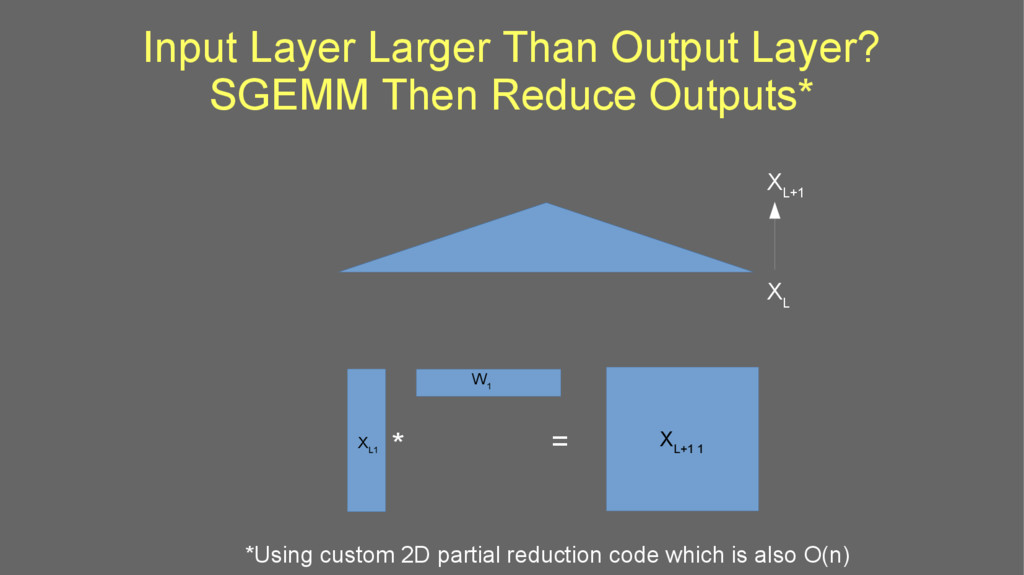 Input Layer Larger Than Output Layer? SGEMM The...