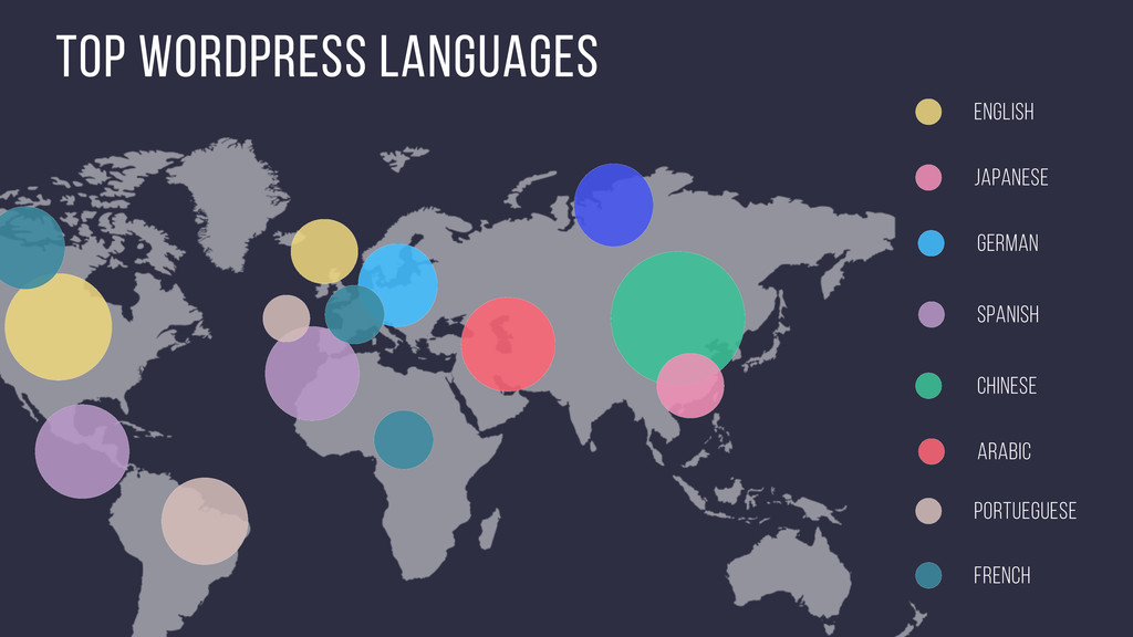 top Wordpress languages Chinese Spanish English...
