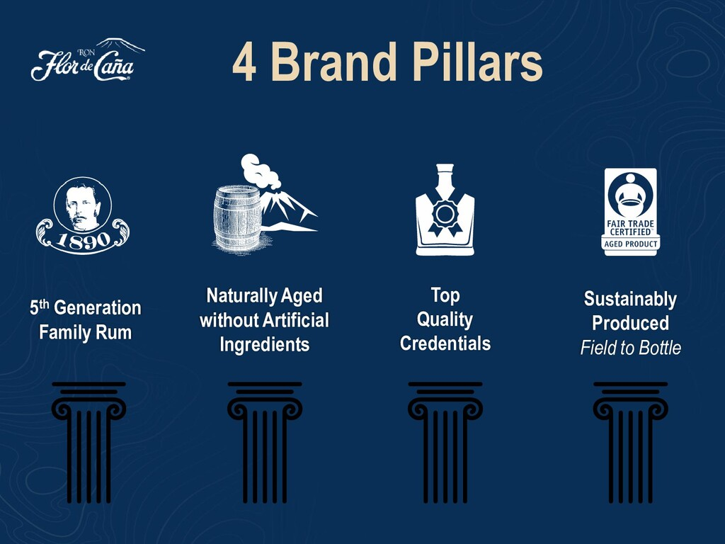 4 Brand Pillars Top Quality Credentials Sustain...