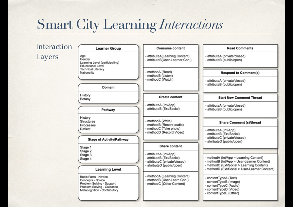 Interaction Layers Smart City Learning Smart Ci...