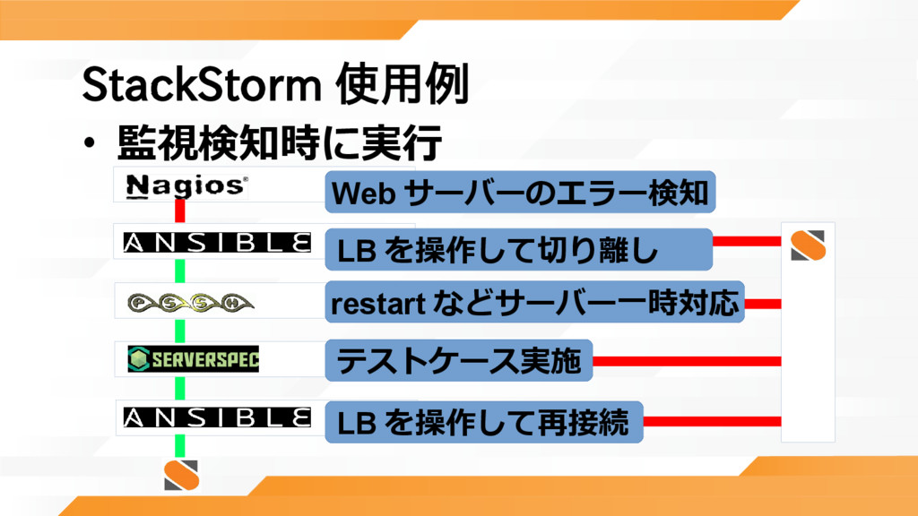 StackStorm 使用例 • 監視検知時に実行 Web サーバーのエラー検知 テストケース...