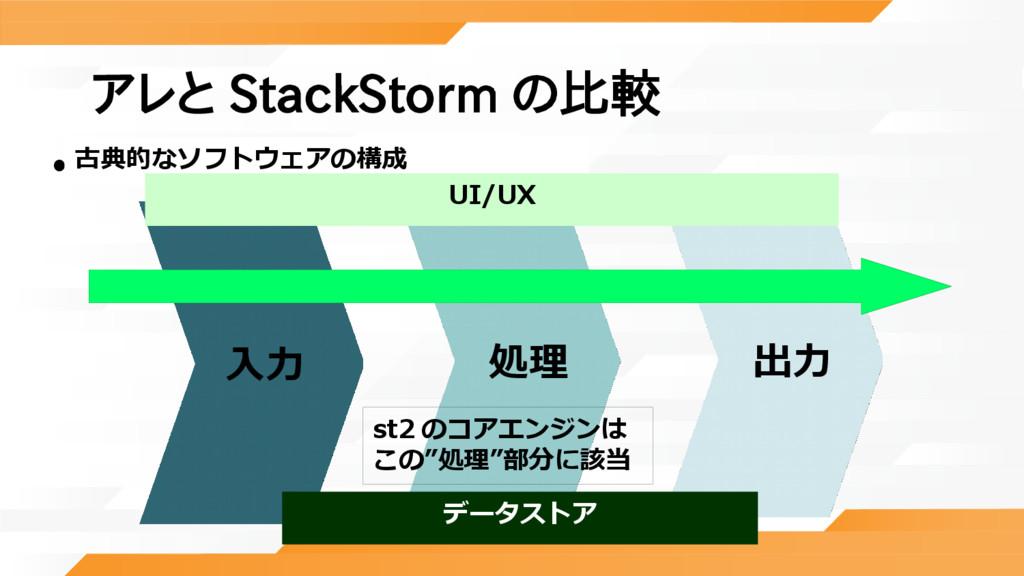 アレと StackStorm の比較 •    入力   処理   出力 古典的なソフトウェア...