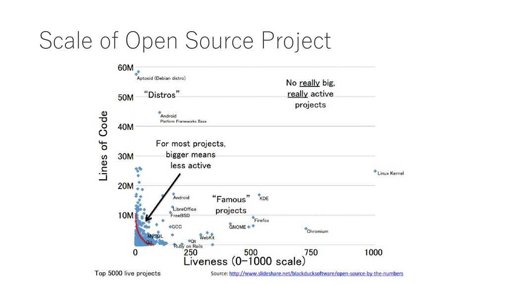 Scale of Open Source Project