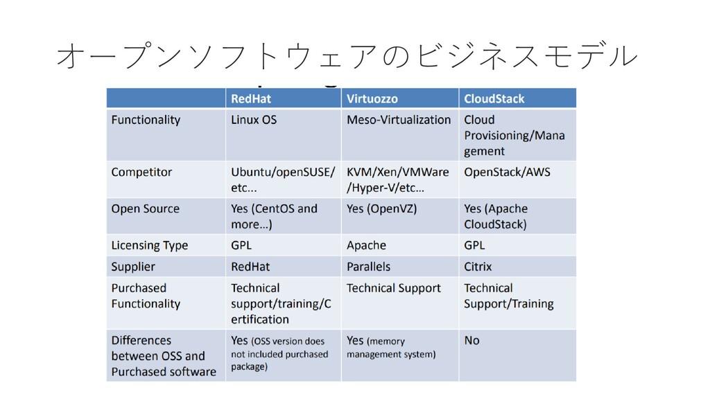 オープンソフトウェアのビジネスモデル