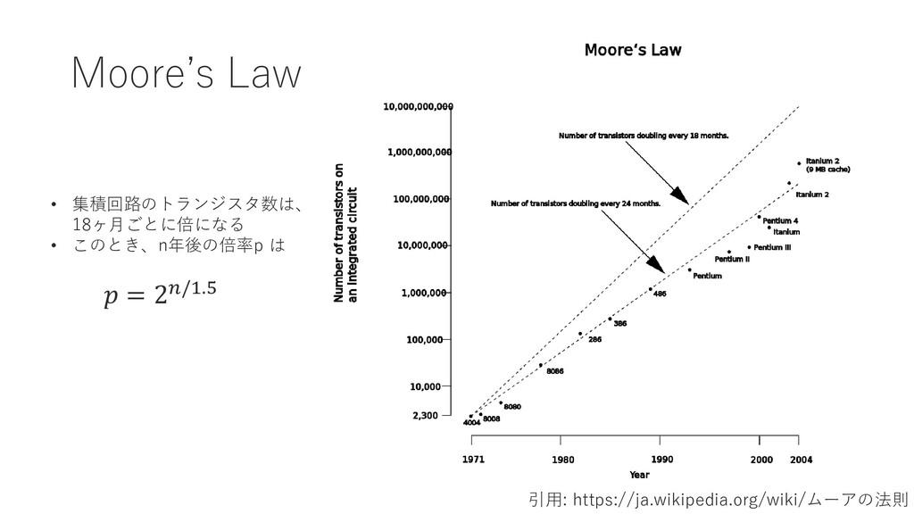 Moore's Law 引用: https://ja.wikipedia.org/wiki/ム...