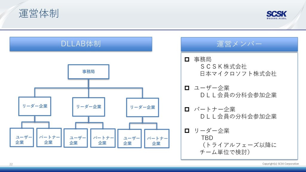 Copyright(c) SCSK Corporation 運営体制 22 DLLAB体制 運...