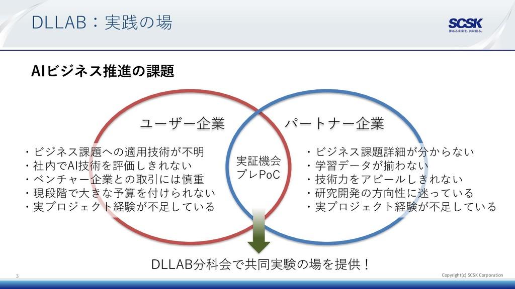 Copyright(c) SCSK Corporation DLLAB:実践の場 AIビジネス...
