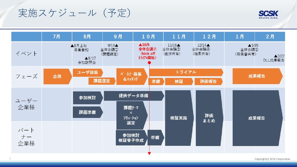 Copyright(c) SCSK Corporation 実施スケジュール(予定) 7
