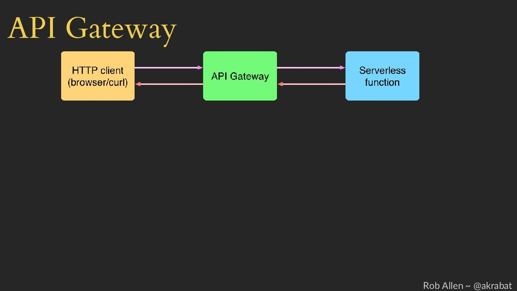 API Gateway Rob Allen ~ @akrabat