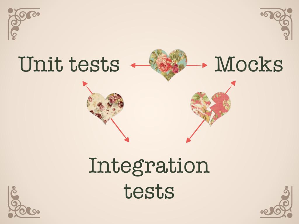 Unit tests Integration tests Mocks