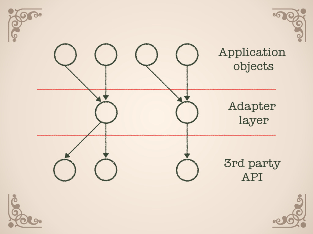 Adapter layer 3rd party API Application objec...