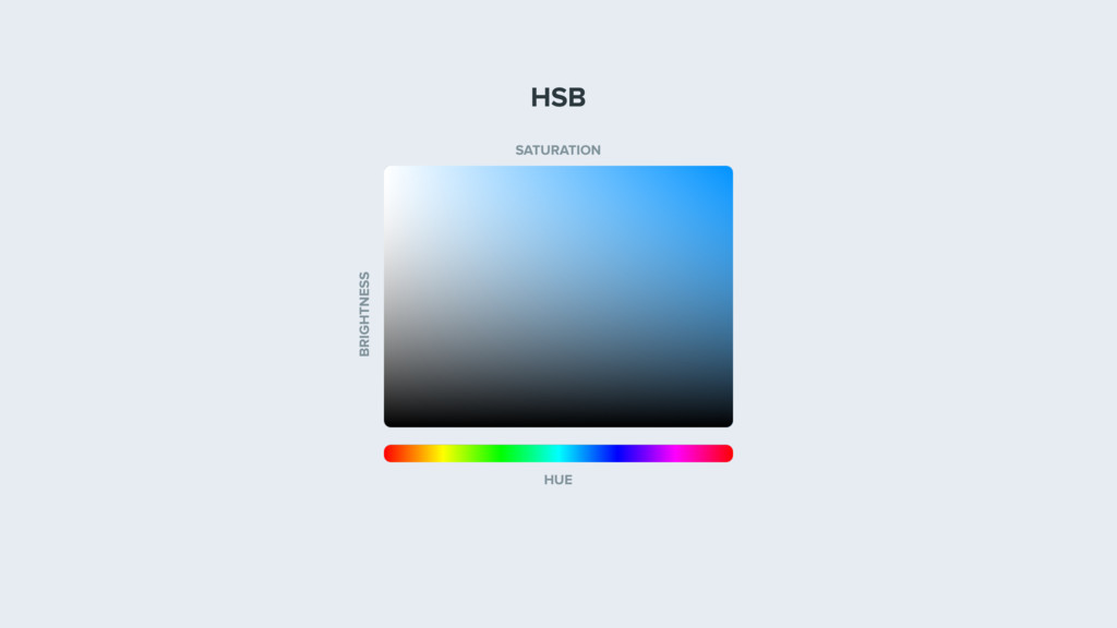 HUE BRIGHTNESS SATURATION HSB