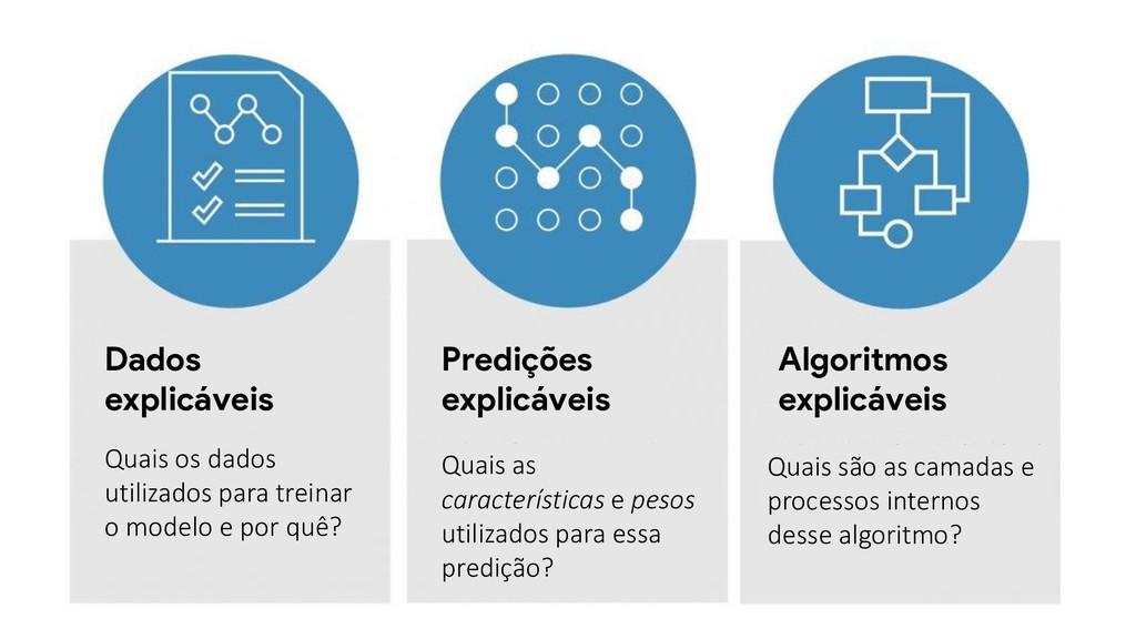 Dados explicáveis Predições explicáveis Algorit...